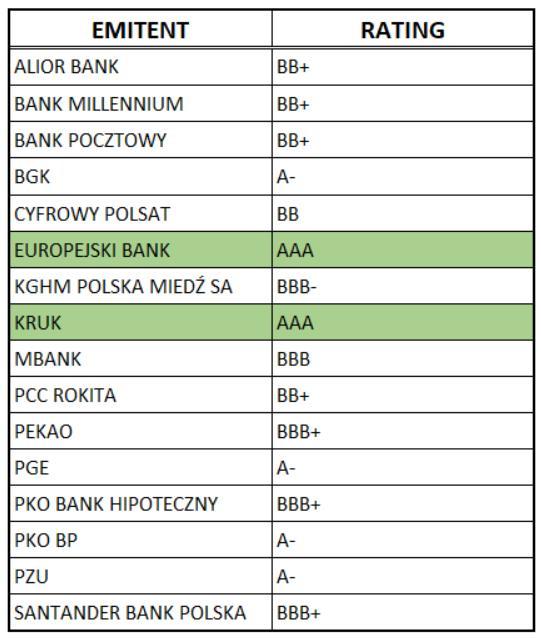rating emitentów obligacji korporacyjnych