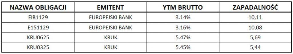 rentowności obligacji wybranych emitentów